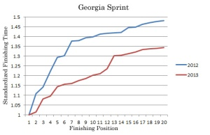 Georgia Spartan Sprint Analysis